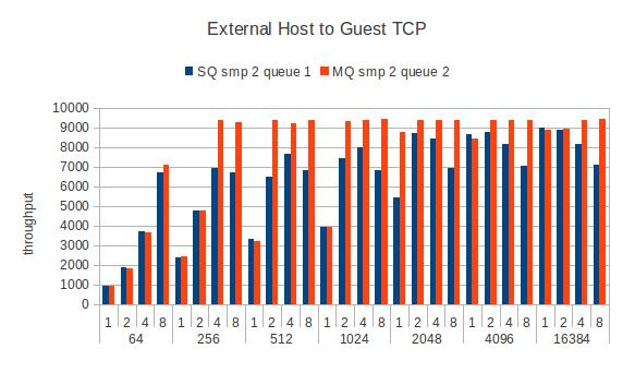Guest-remote-tcpstream-smp2.jpg