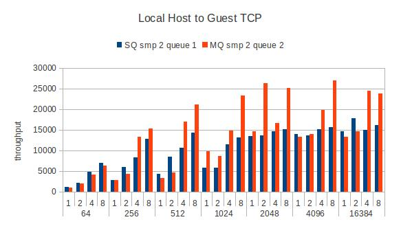 Guest-local-tcpstream-smp2.jpg