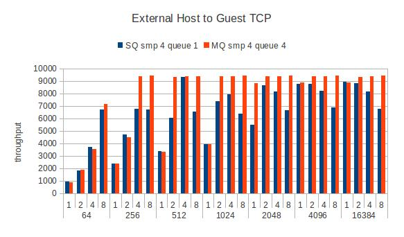 Guest-remote-tcpstream-smp4.jpg