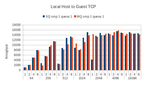 Guest-local-tcpstream-smp1.jpg