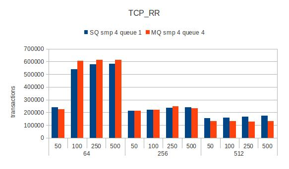 Guest-local-tcprr-smp4.jpg