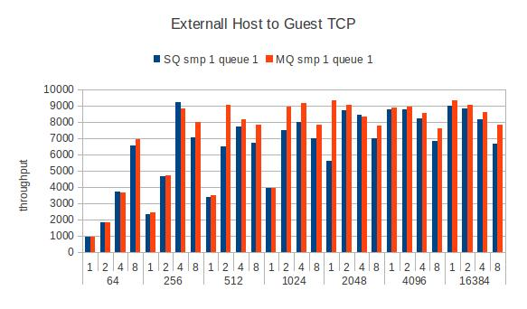 Guest-remote-tcpstream-smp1.jpg