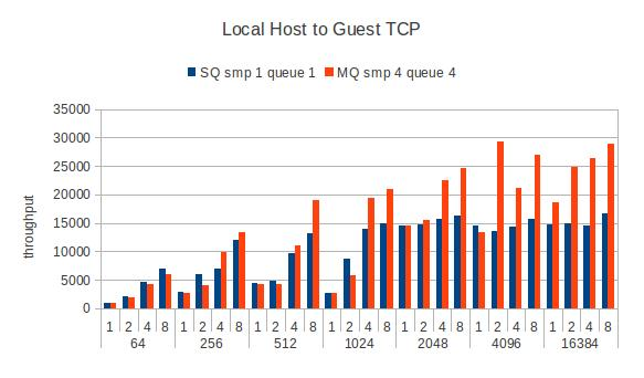 Guest-local-tcpstream-smp4.jpg