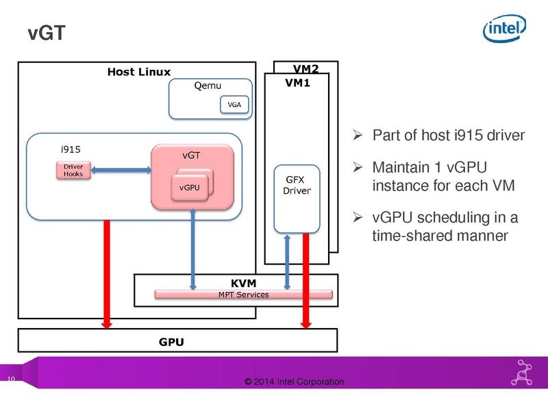 KVMGT - a full GPU virtualization solution